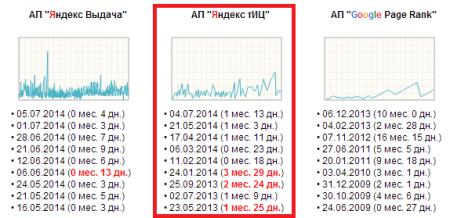 Как увеличить ТИЦ сайта на 30 пунктов за 3 893 рубля?