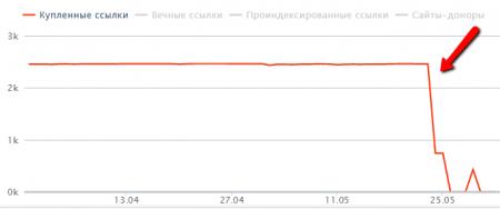 Минусинск – новые санкции для сайта, даже если санкций нет