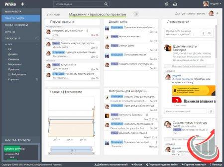 Как ускорить работу с системой управления проектами онлайн Wrike